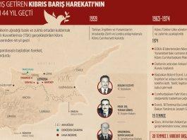 Kibriz Baris Harekati 44 Yil