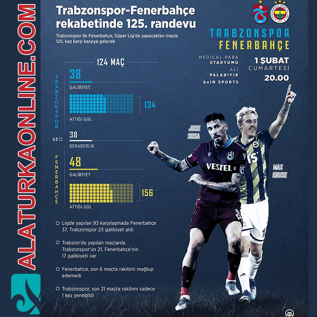 Trabzonspor – Fenerbahçe rekabetinde 125. randevu