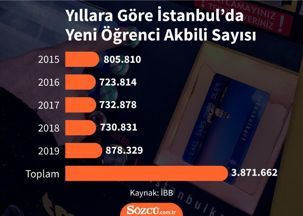 İstanbul'da en fazla öğrenci akbili geçen yıl verildi