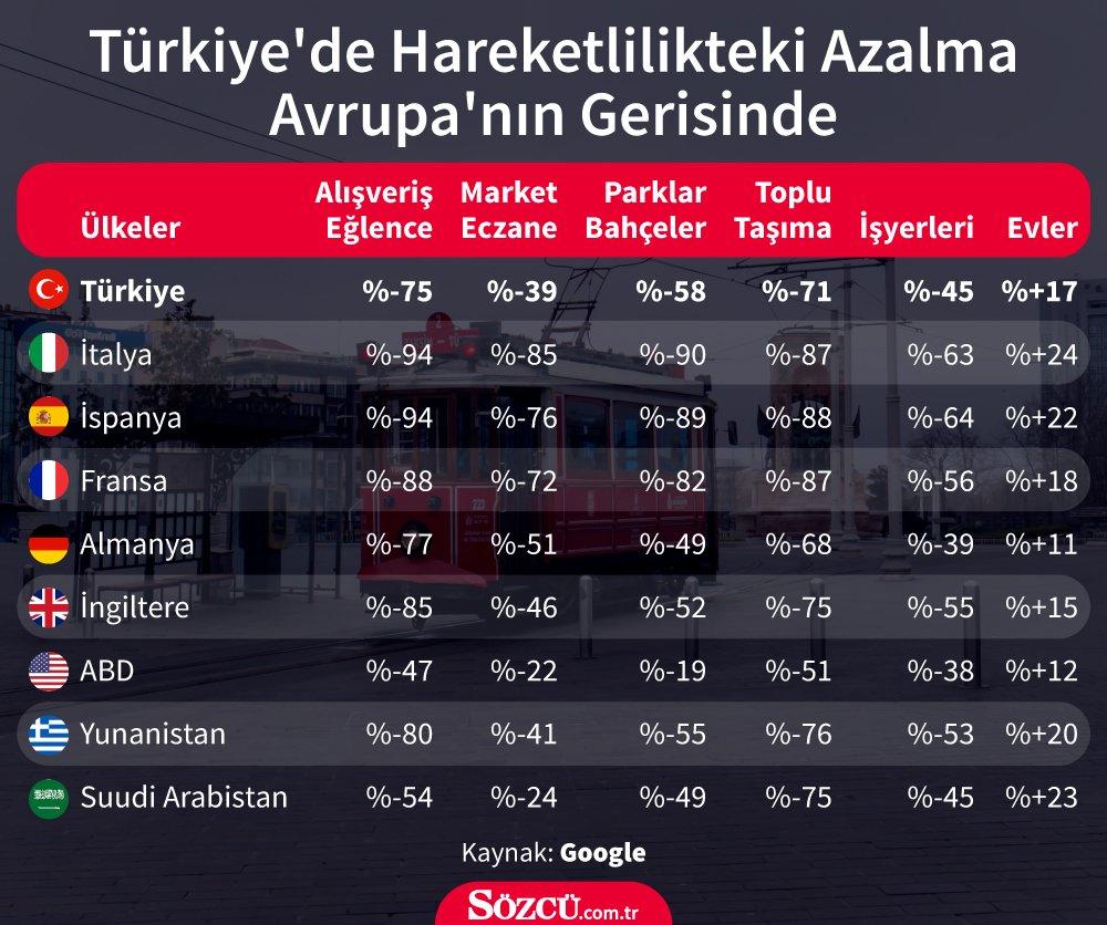 Google'a göre Türkiye karantina önlemlerinde Avrupa'nın gerisinde, ABD'denin ilerisinde