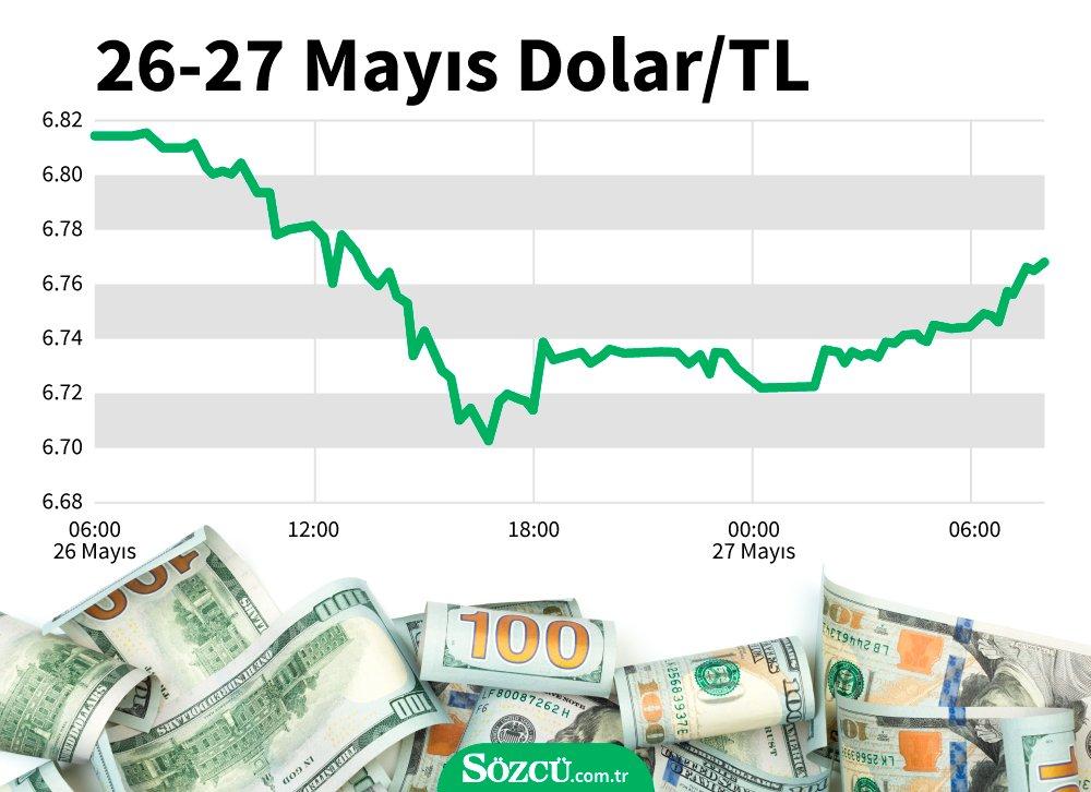 Dolar ne kadar oldu? (27.05.2020)