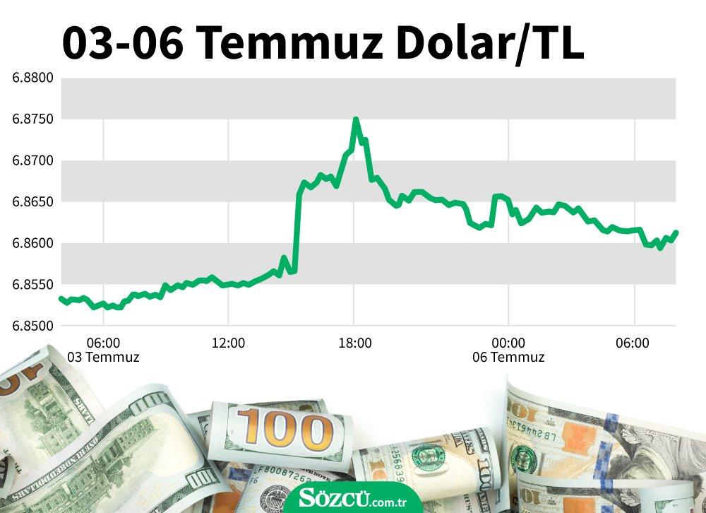 Dolar ne kadar oldu? Dolar o seviyeye demir attı…