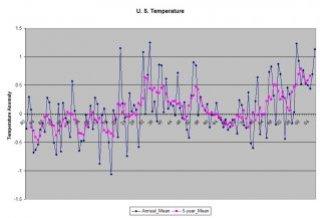 My graph of the NASA U. S. Temperature Data