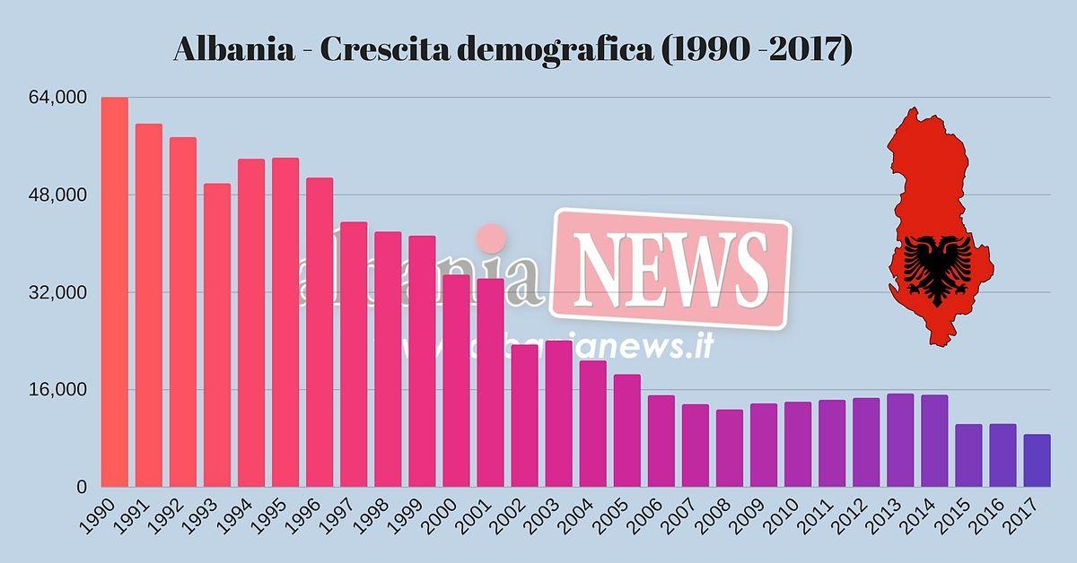 Albania Crescita Demografica (1990 2017)