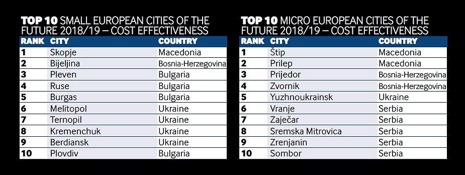 Classifica per il biennio 2018-2019 sull'efficienza dei costi nelle piccole città europee