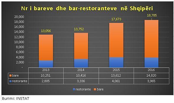 L'Albania detiene il record mondiale nel rapporto tra numero di bar e popolazione