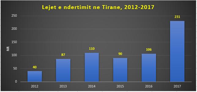 Tirana: numero dei permessi edili, 2012-2017