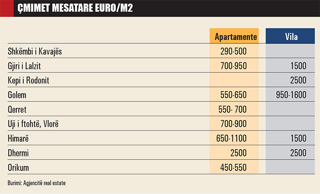 Prezzi medi Euro/m2