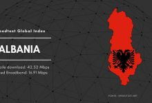 Speedtest Global Index Albania