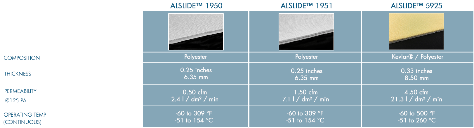 permeable air slide fabric for gravity cnoveyors, transport bulk powders and solids