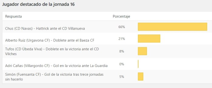 Resultados de la encuesta de www.albertoymikasa.com