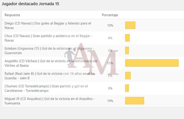 Resultados de la votación | Albero y Mikasa