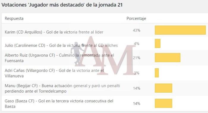 Resultados de la votación   Albero y Mikasa