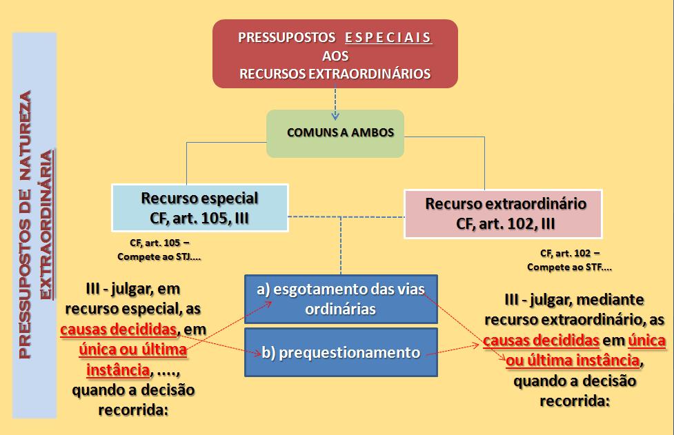 Pressupostos especiais e gerais dos recursos - prequestionamento - Cursos de Prática Forense Prof Alberto Bezerra