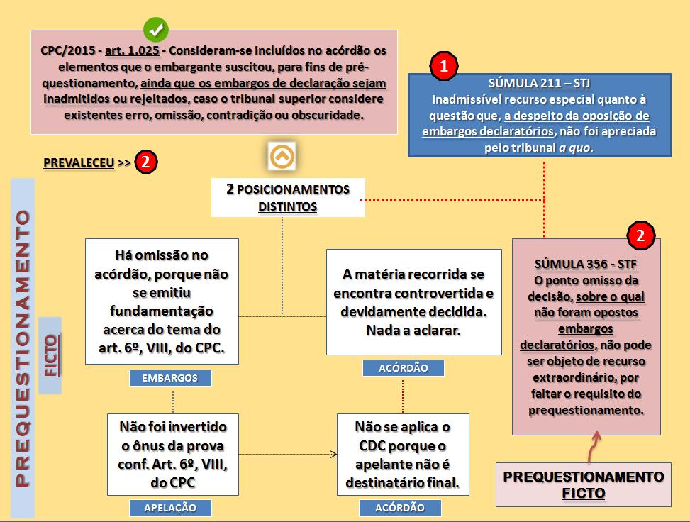 Prequestionamento Ficto Conceito no CPC - Recurso Especial - Cursos Online de Prática Forense Prof Alberto Bezerra