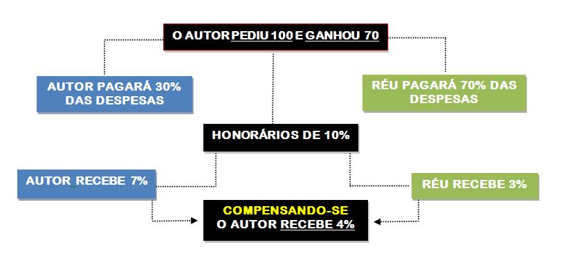 Sucumbência recíproca e a compensação de honorários no CPC/2015 - Cursos Prof Alberto Bezerra