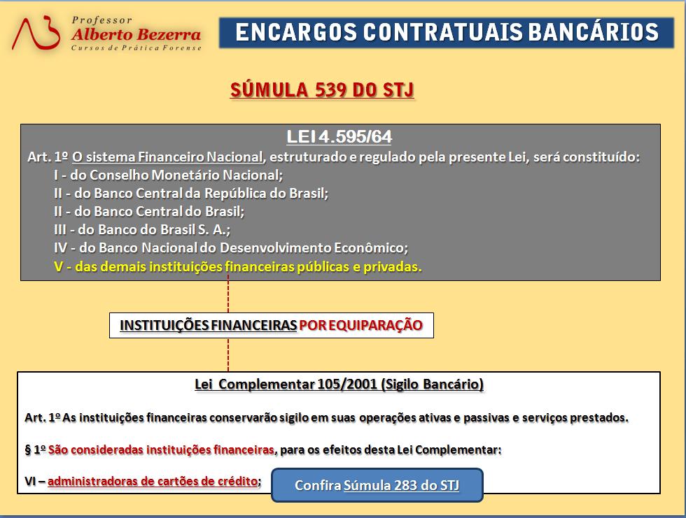Seja especialista em Direito Bancário - Kit de Peças processuais |PETIÇÕES ONLINE|