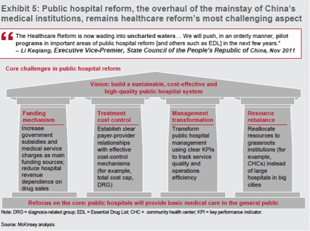 The chinese healthcare system how it works and future trends 3 sciox Gallery