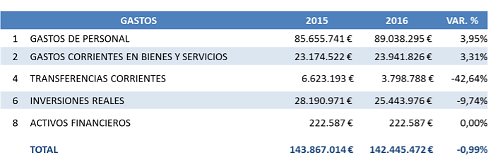 presupuestos UAH 2016