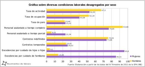Tabla de Condiciones Laborales en España