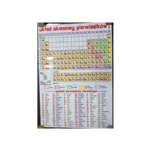 Plansza - układ okresowy pierwiastków