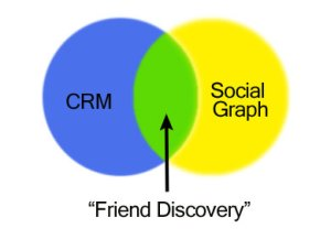 Friend Discovery is the Intersection of CRM and the Social Graph