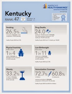 Kentucky Health Rankings Infographic