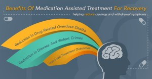 Medication Assisted Treatment for Alcohol