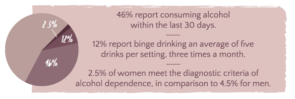 Alcohol Addiction In Women Statistics