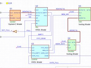 GraphicalText Design Entry  FPGA Design  Solutions  Aldec