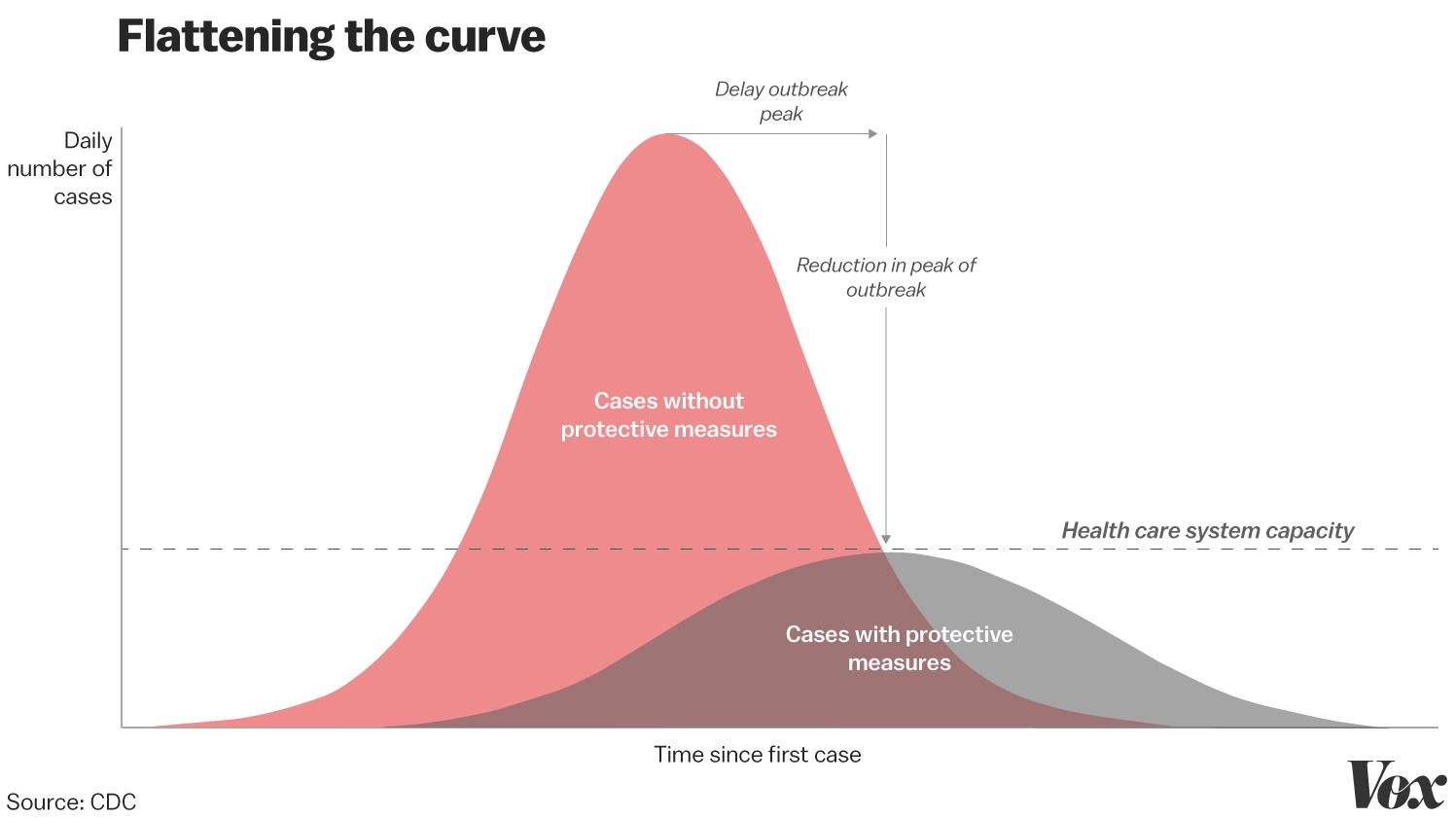 Flattening the Curve to Covid19