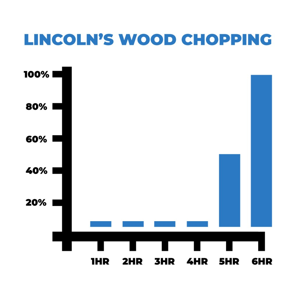 Abraham Lincoln Chop Down Tree Quote
