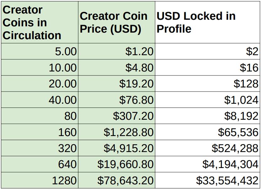 bitclout creator coin price