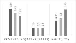 Dosificaciones usadas en la primera fase