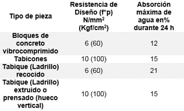 Propiedades físicas para mampostería