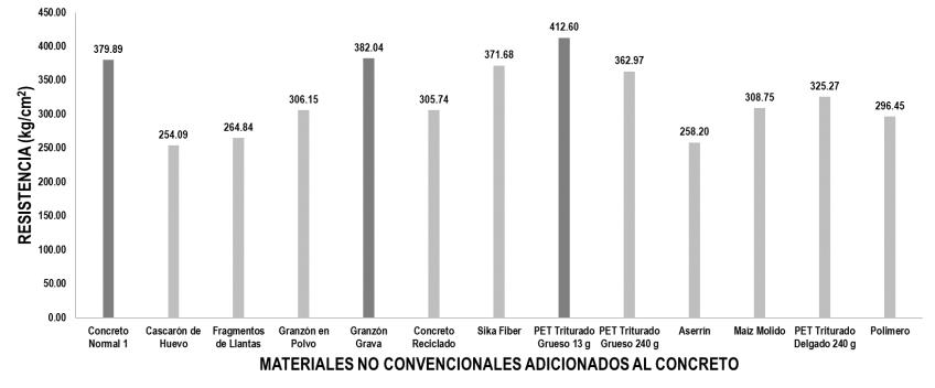 Comparativa de resultados a compresión de los especímenes ensayados
