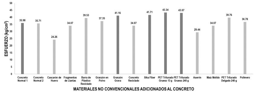 Comparativa de resultados a flexión de los especímenes ensayados