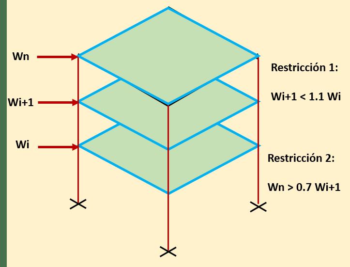 Distribuciones deseables a los pesos de cada nivel