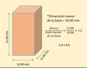 Relación altura del edificio a lado menor de la base menor a 2.5