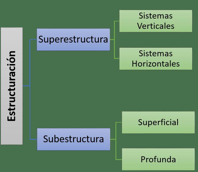 Clasificación de la Estructuración de un edificio