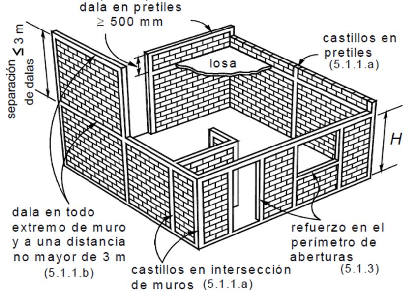 Especificaciones técnicas para la construcción de un sistema a bases de muros de carga confinados, según las normas técnicas complementarias para el diseño y construcción de estructuras de mampostería del reglamento de constricción del distrito federal.