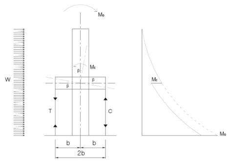 Descripción del concepto de plantas voladas u Outrigger