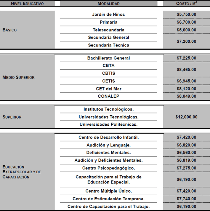 costos paremetricos estructuras destinadas a educacion