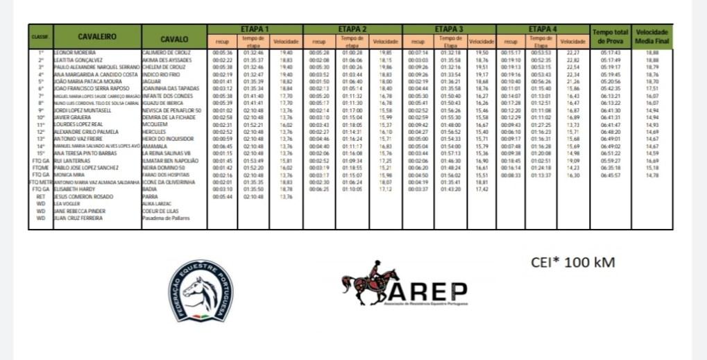 Resultados das provas de Alcácer. Results of the competitions in Alcacer