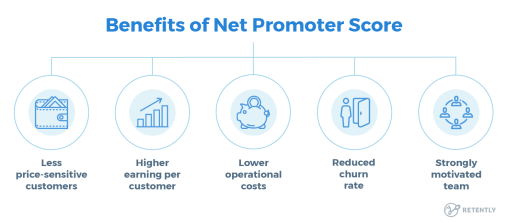 benefits of the net promoter score growth hacking alessia camera