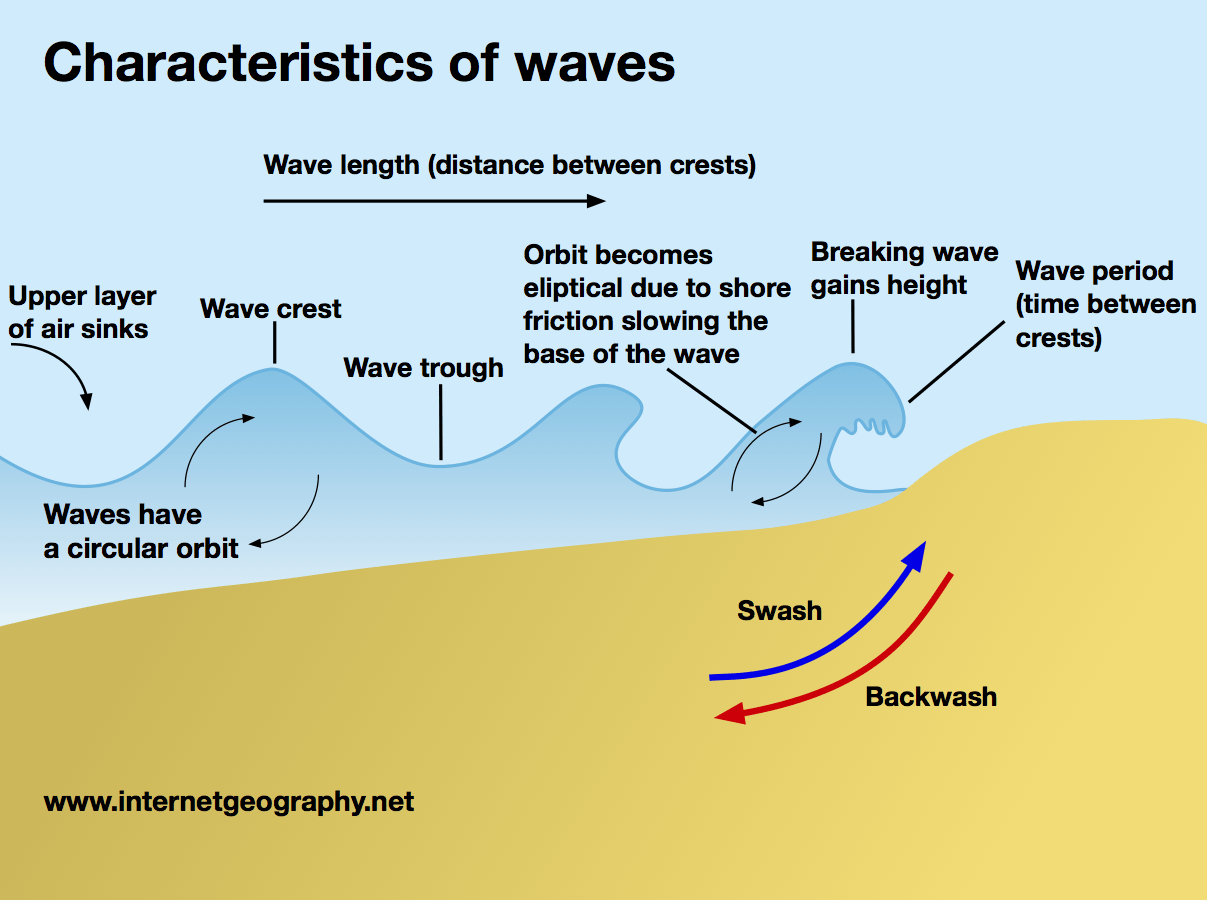 waves a level geography diagram of wind energy system diagram of renewable energy