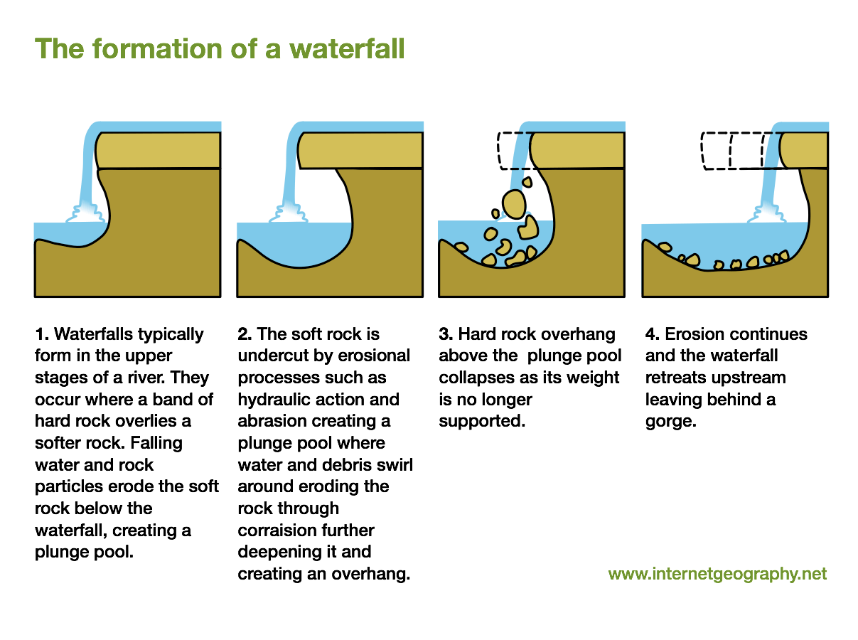 Waterfalls a level geography the formation of a waterfall ccuart Gallery