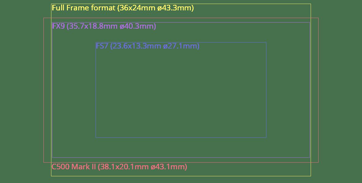 C500 Mark II and Sony FX9 sensor sizes