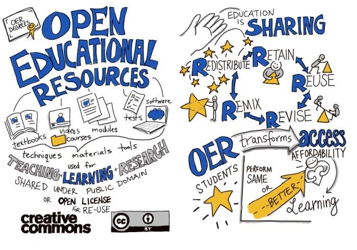 Open Educational Resources (OER) stellen eine neue Möglichkeit dar, Bildung für alle zu organisieren. Dahinter steckt also mehr, als nur der freie Zugang zu Bildungsmedien.