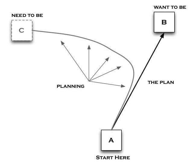 a-b-c-planning.jpg